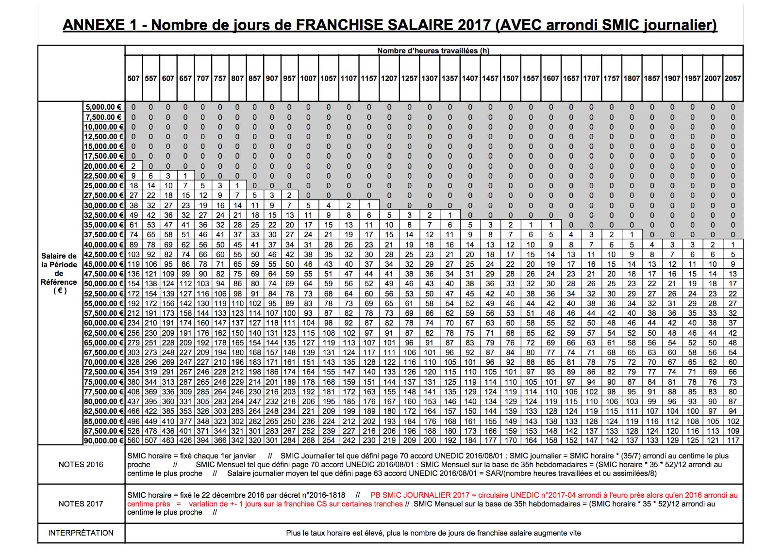 Annexe 1 - Franchise Salaire 2017
