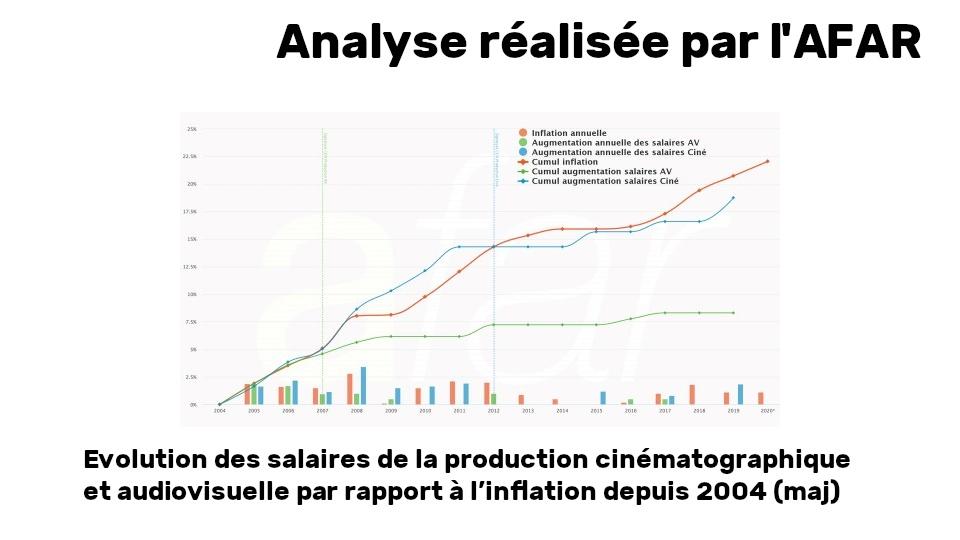 Le décrochage continu des salaires de la production audiovisuelle